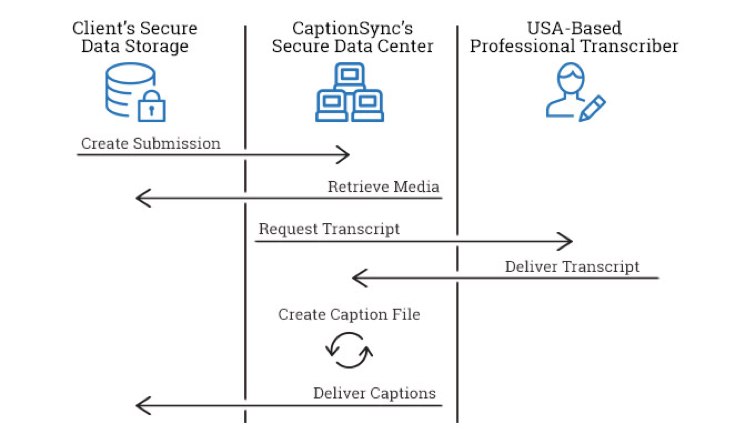 image of api custom integration workflow, showing transfer of client's data to captionsync to transcribers and back and delivering caption file to client