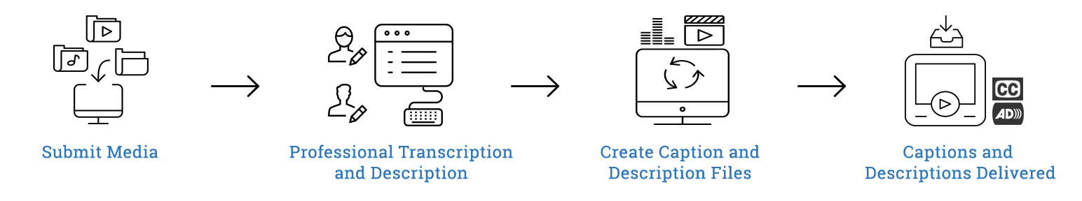 Diagram with flow from submit media to professional transcription and description to create caption and description files to captions and descriptions delivered