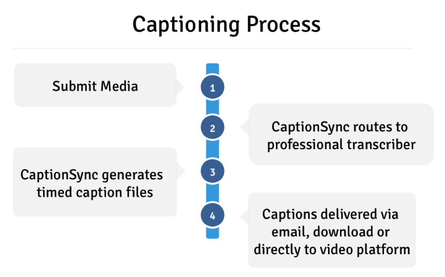 Submit media. Route to transcriber. Generate timed caption files. Captions delivered via email or download.