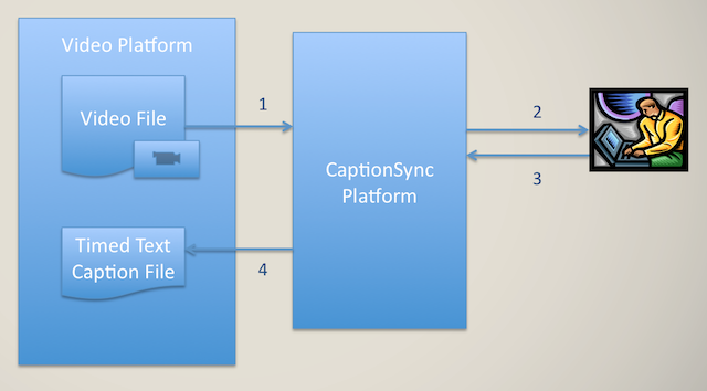 Image showing integration overview starting with the video file being sent from the video platform to captionsync to transcriber and sending the caption file back