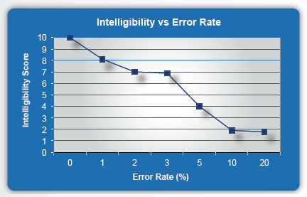 Graph showing large drop in intelligibility for greater than 3% error rate